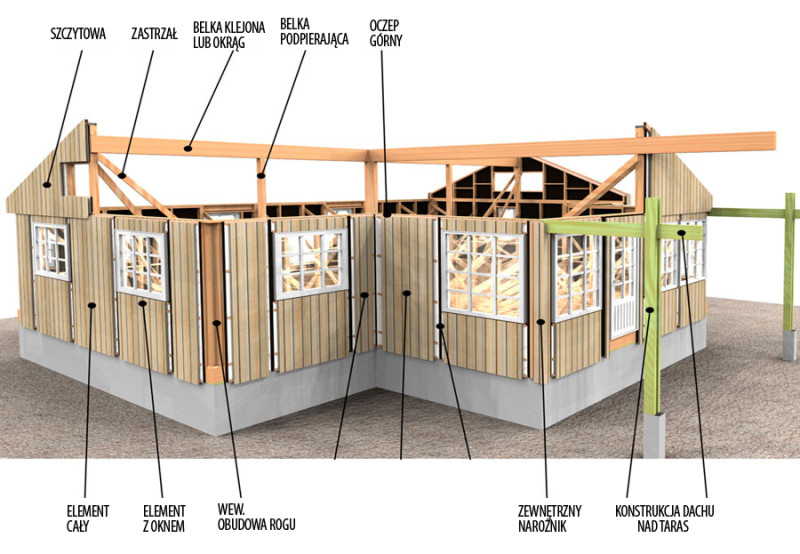 opis domku